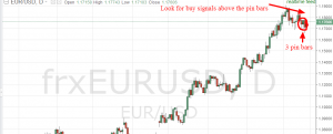 EURUSD weekly chart analysis