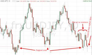 weekly trade setups forex chart analysis for NZDJPY