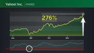 did Dr. Barton of 10 minute millionaire trade Yahoo shares and made profits