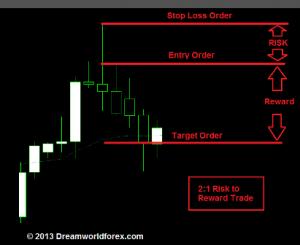 forex risk reward strategy