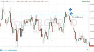 best Forex trading strategies that work pin bar signal